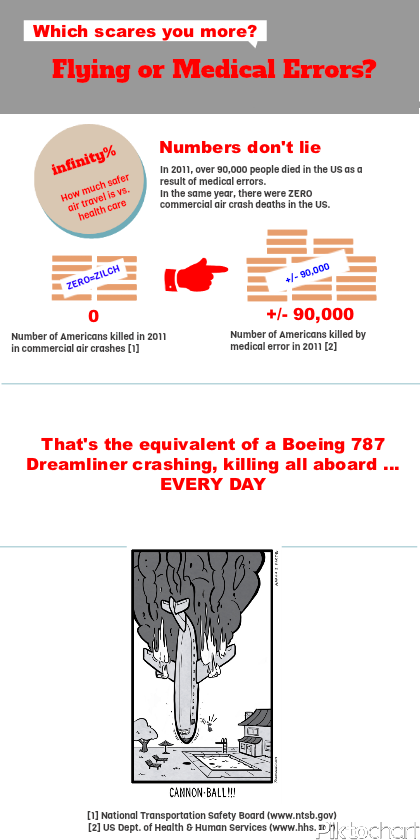 airline crashes vs. medical errors infographic